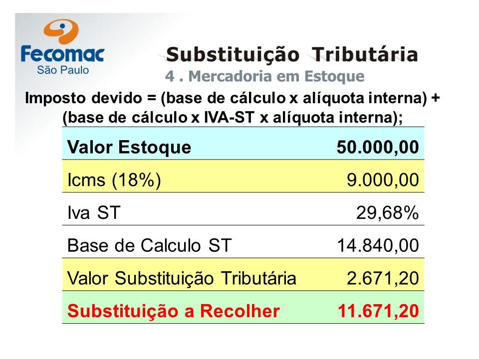 Imposto devido = (base de cálculo x alíquota interna) + (base de cálculo x IVA-ST x alíquota interna); Valor Estoque 50.000,00 Icms (18%) 9.000,00 Iva