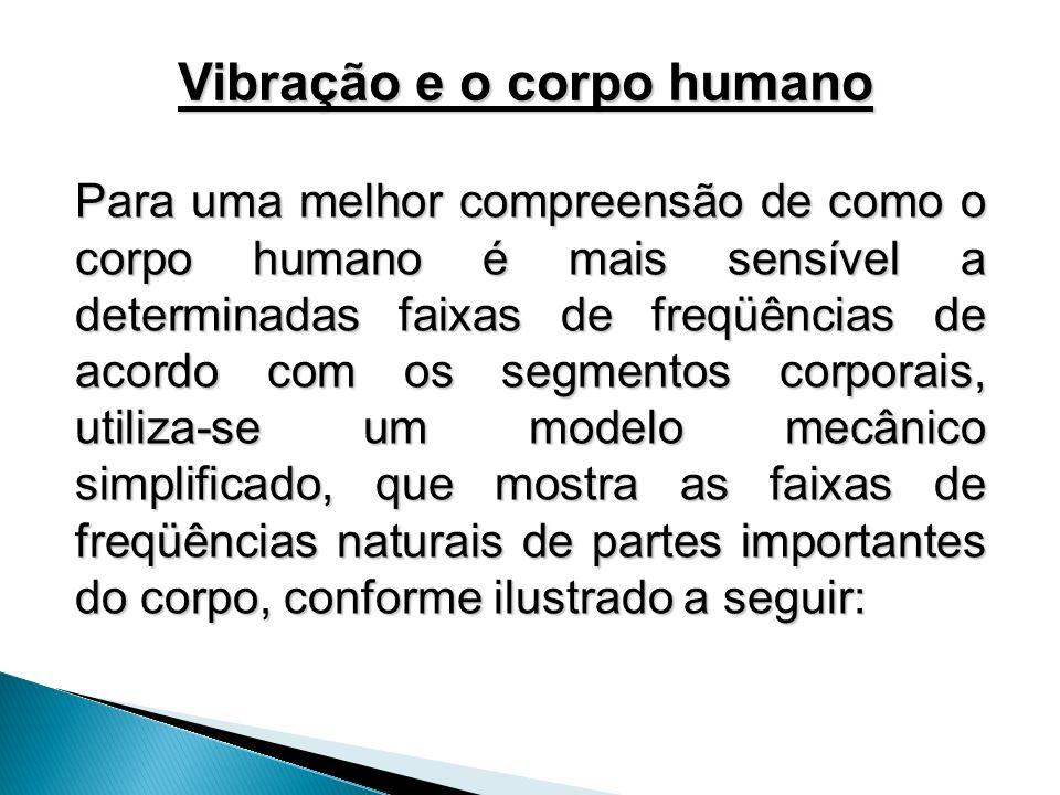 Para uma melhor compreensão de como o corpo humano é mais sensível a determinadas faixas de freqüências de acordo com os segmentos corporais, utiliza-