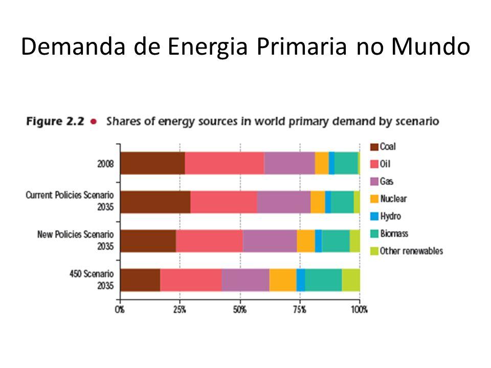 Demanda de Energia Primaria no Mundo