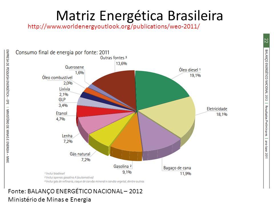 Matriz Energética Brasileira Fonte: BALANÇO ENERGÉTICO NACIONAL – 2012 Ministério de Minas e Energia http://www.worldenergyoutlook.org/publications/we
