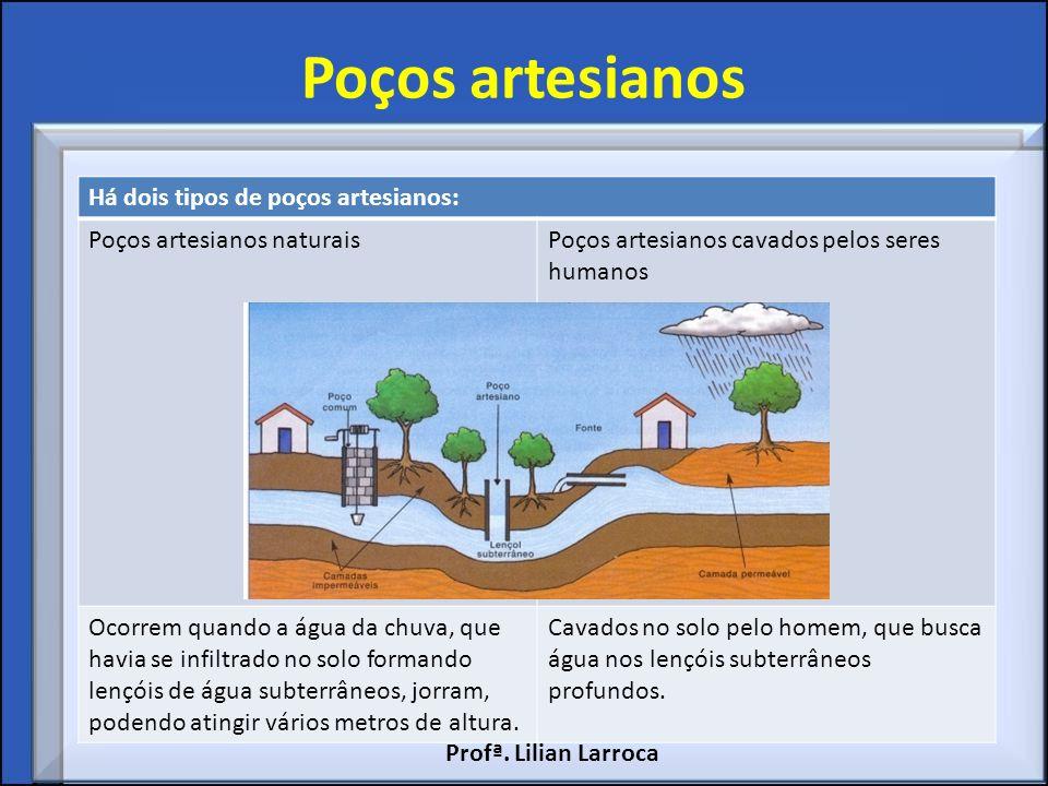 Poços artesianos Há dois tipos de poços artesianos: Poços artesianos naturaisPoços artesianos cavados pelos seres humanos Ocorrem quando a água da chu