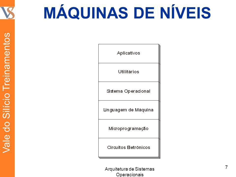 MÁQUINAS DE NÍVEIS 7 Arquitetura de Sistemas Operacionais Vale do Silício Treinamentos