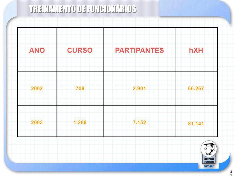 29 TREINAMENTO DE FUNCIONÁRIOS ANOCURSOPARTIPANTEShXH 20027082.90166.267 20031.2687.152 81.141