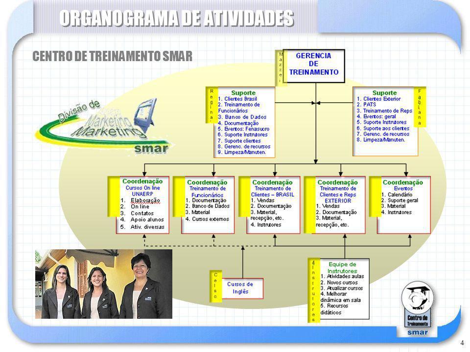 4 ORGANOGRAMA DE ATIVIDADES CENTRO DE TREINAMENTO SMAR