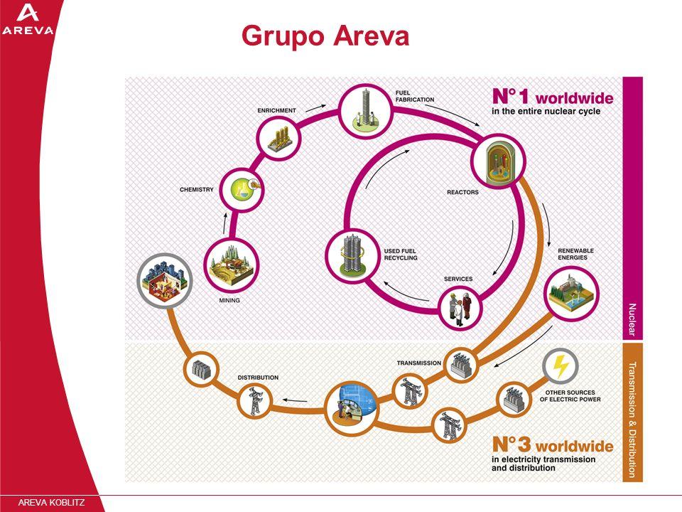 AREVA KOBLITZ Grupo Areva