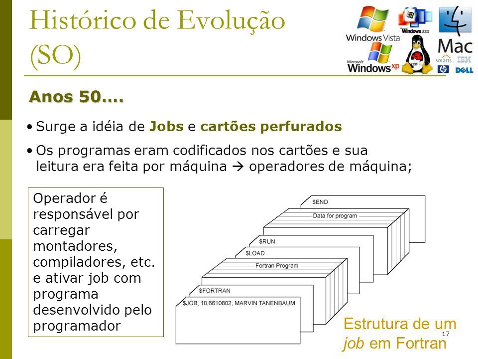 17 Histórico de Evolução (SO) Anos 50….