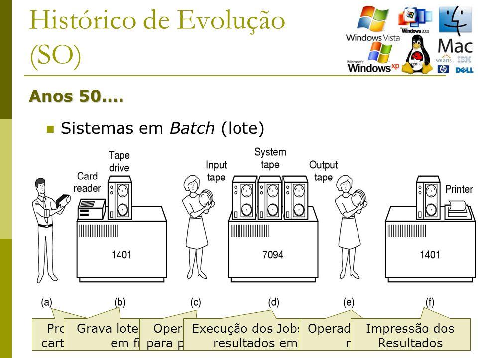 19 Histórico de Evolução (SO) Anos 50…. Sistemas em Batch (lote) Programador leva cartões para leitora Grava lote de jobs em fita Operador leva fita p