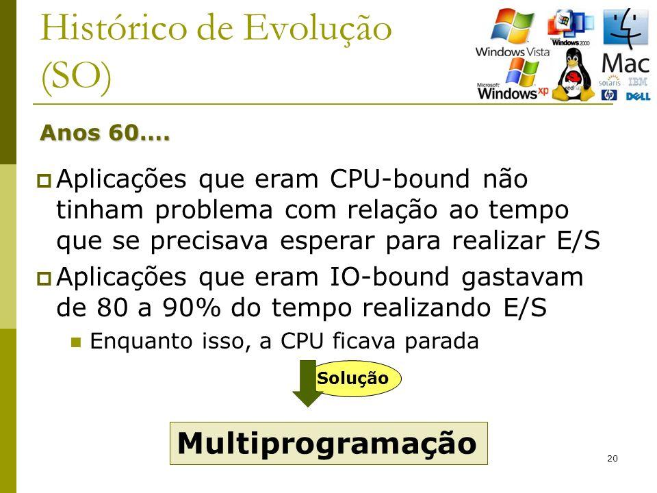 20 Histórico de Evolução (SO) Anos 60….