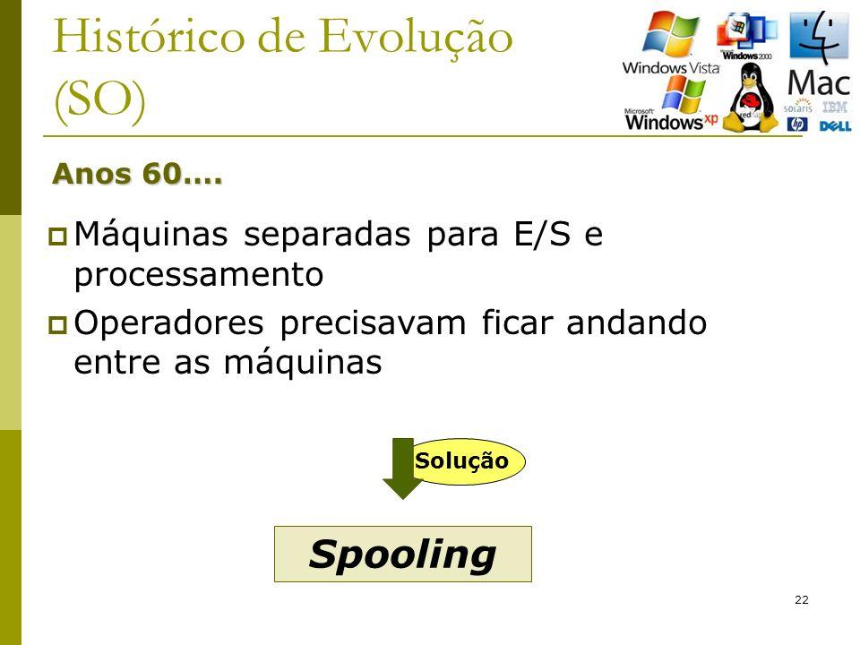 22 Histórico de Evolução (SO) Anos 60….