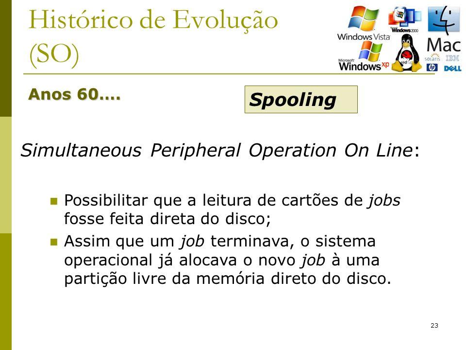 23 Histórico de Evolução (SO) Anos 60…. Simultaneous Peripheral Operation On Line: Possibilitar que a leitura de cartões de jobs fosse feita direta do