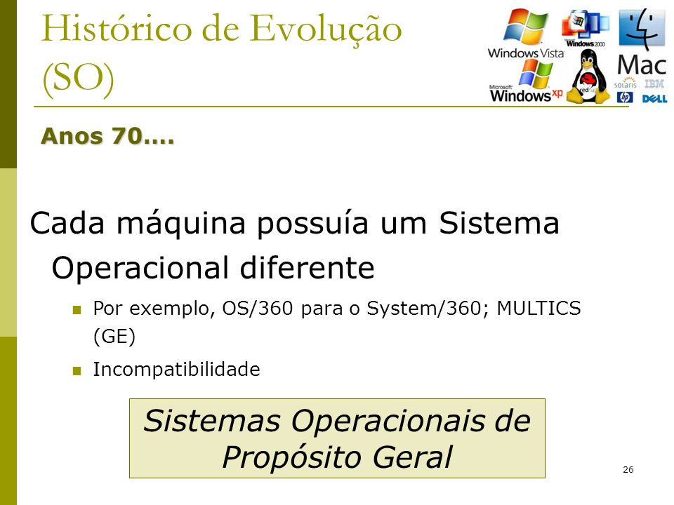 26 Histórico de Evolução (SO) Anos 70…. Cada máquina possuía um Sistema Operacional diferente Por exemplo, OS/360 para o System/360; MULTICS (GE) Inco
