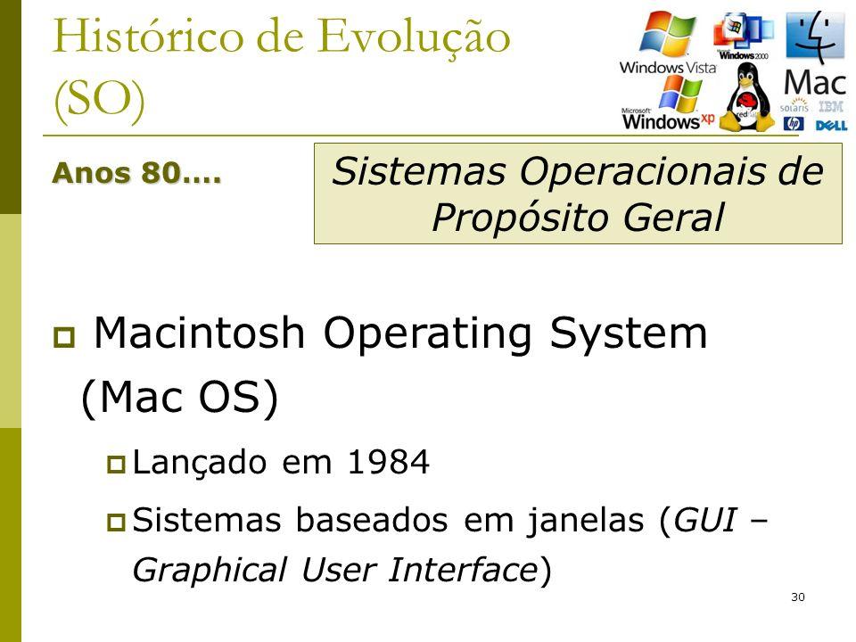 30 Histórico de Evolução (SO) Anos 80…. Macintosh Operating System (Mac OS) Lançado em 1984 Sistemas baseados em janelas (GUI – Graphical User Interfa