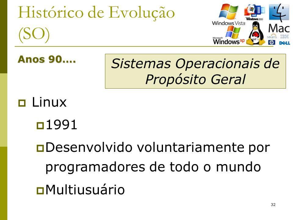 32 Histórico de Evolução (SO) Anos 90…. Linux 1991 Desenvolvido voluntariamente por programadores de todo o mundo Multiusuário Sistemas Operacionais d