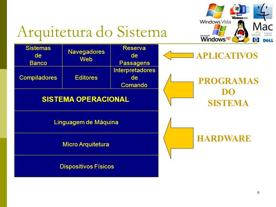 6 Arquitetura do Sistema Sistemas de Banco Navegadores Web Reserva de Passagens Compiladores Interpretadores de Comando Editores SISTEMA OPERACIONAL Dispositivos Físicos Micro Arquitetura Linguagem de Máquina HARDWARE APLICATIVOS PROGRAMAS DO SISTEMA