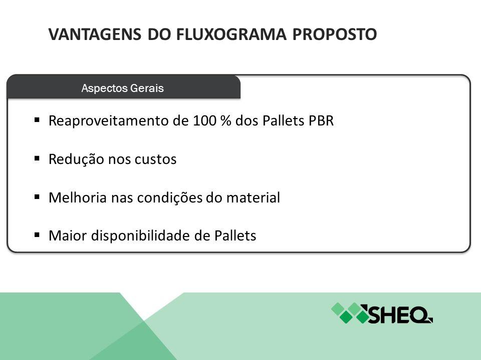 Aspectos Gerais Reaproveitamento de 100 % dos Pallets PBR Redução nos custos Melhoria nas condições do material Maior disponibilidade de Pallets VANTA