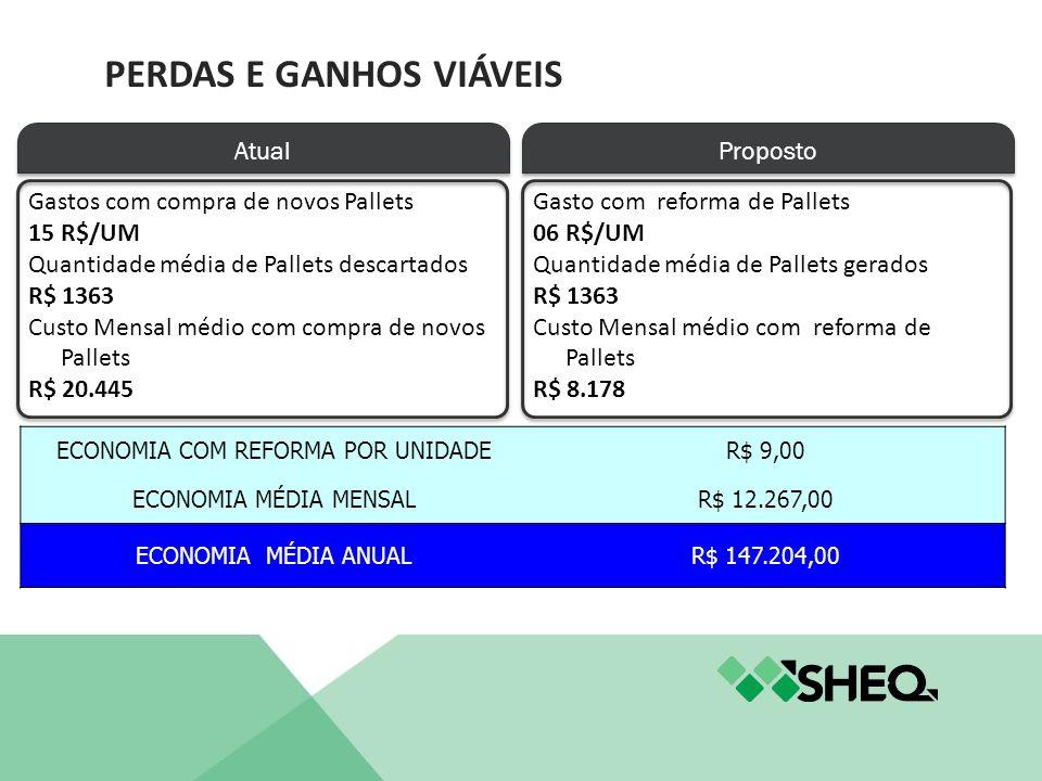 Atual Proposto Gastos com compra de novos Pallets 15 R$/UM Quantidade média de Pallets descartados R$ 1363 Custo Mensal médio com compra de novos Pall