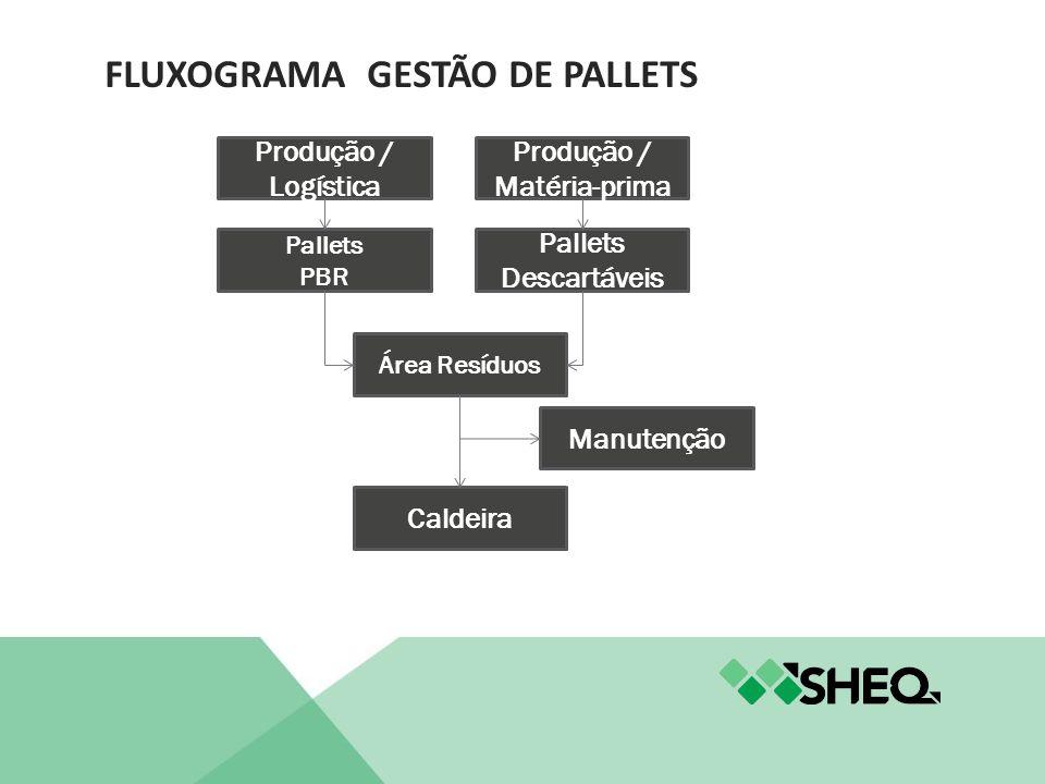 FLUXOGRAMA GESTÃO DE PALLETS Produção / Logística Pallets PBR Área Resíduos Produção / Matéria-prima Pallets Descartáveis Manutenção Caldeira