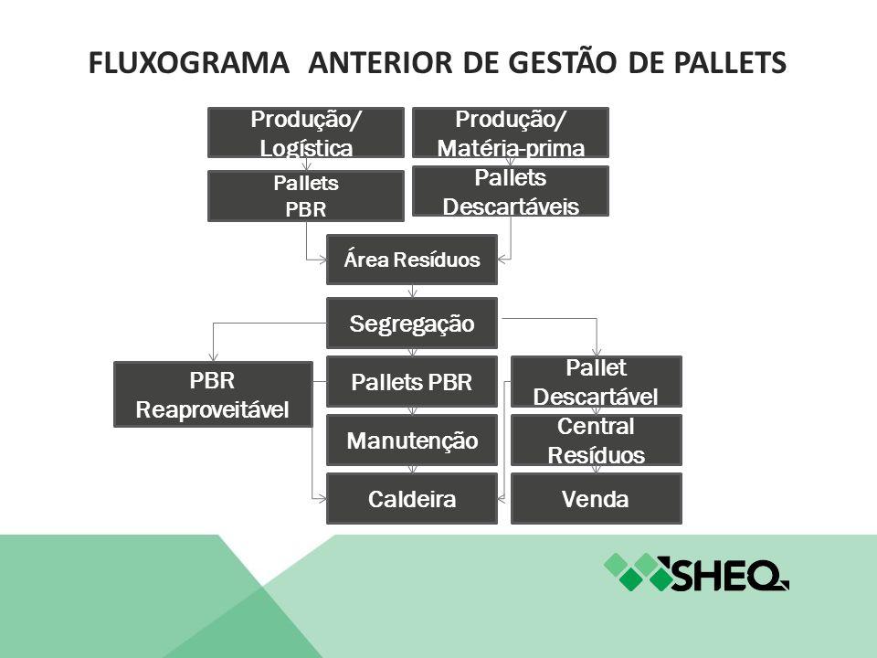 Produção/ Logística Pallets PBR Área Resíduos Produção/ Matéria-prima Pallets Descartáveis Segregação PBR Reaproveitável Pallets PBR Pallet Descartáve