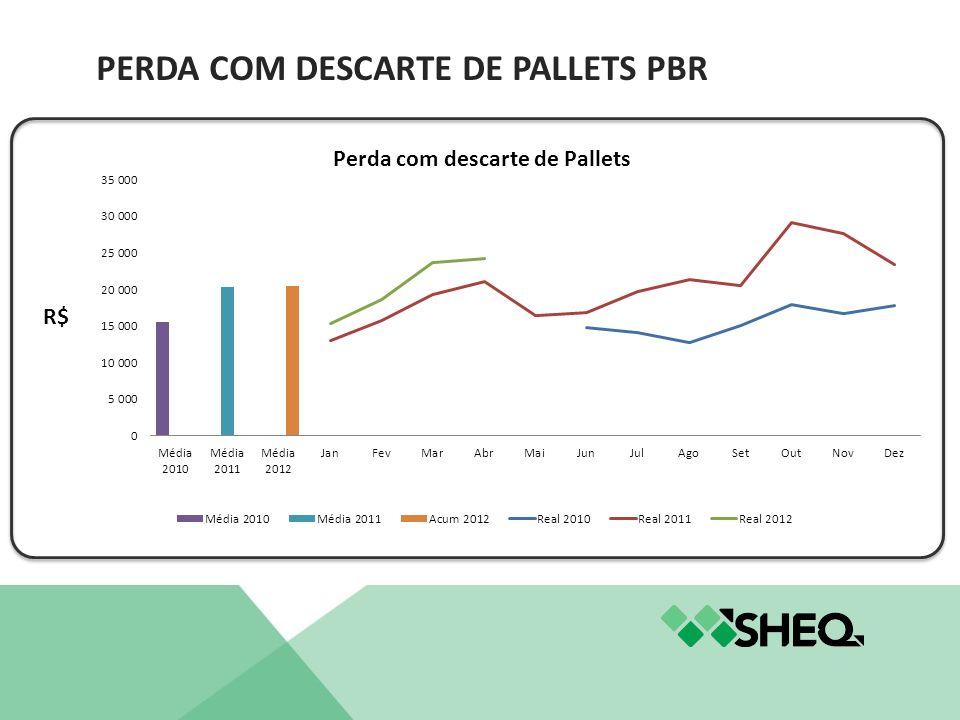 PERDA COM DESCARTE DE PALLETS PBR