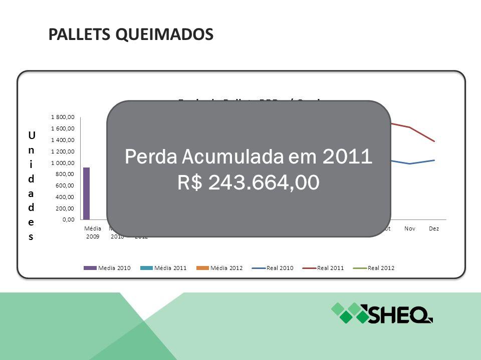 Perda Acumulada em 2011 R$ 243.664,00 PALLETS QUEIMADOS