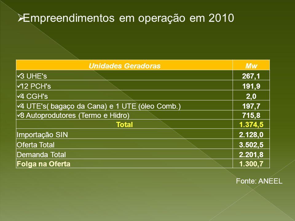 Empreendimentos em operação em 2010 Unidades GeradorasMw 3 UHE's267,1 12 PCH's191,9 4 CGH's2,0 4 UTE's( bagaço da Cana) e 1 UTE (óleo Comb.)197,7 8 Au