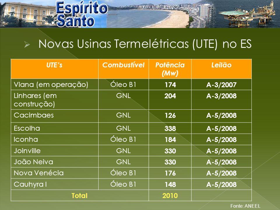 Novas Usinas Termelétricas (UTE) no ES UTEsCombustívelPotência (Mw) Leilão Viana (em operação)Óleo B1 174A-3/2007 Linhares (em construção) GNL 204A-3/