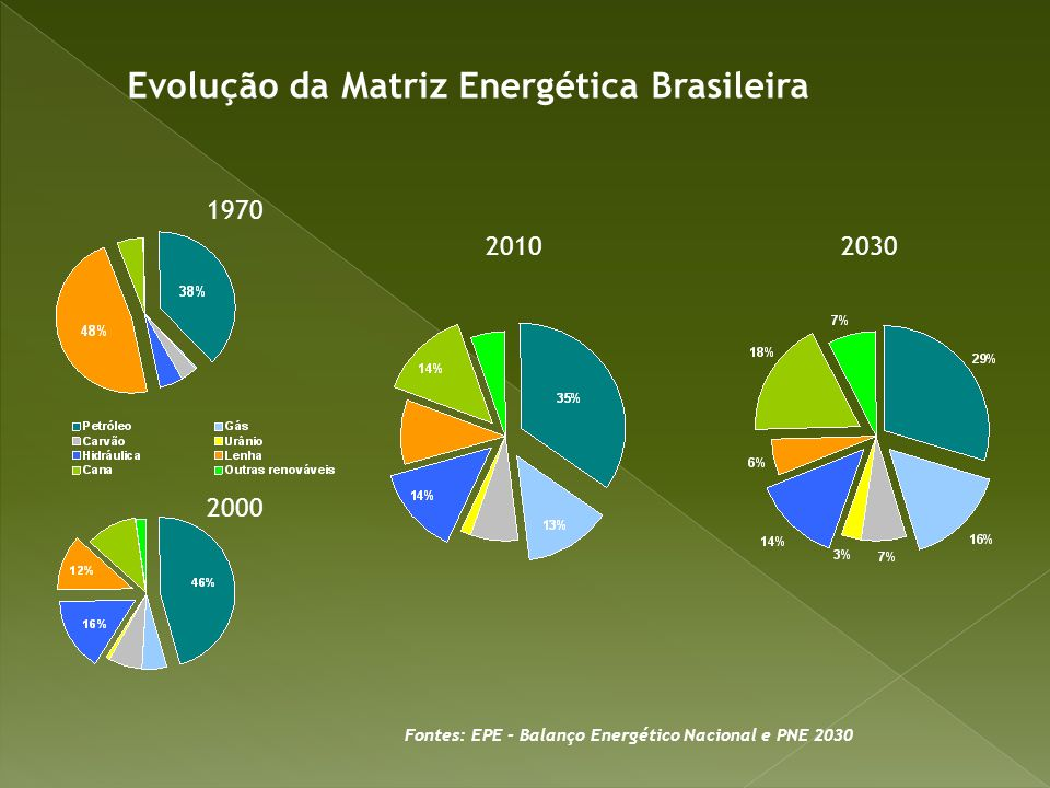 1970 2000 2010 2030 Fontes: EPE - Balanço Energético Nacional e PNE 2030 Evolução da Matriz Energética Brasileira
