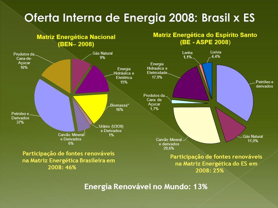 Participação de fontes renováveis na Matriz Energética Brasileira em 2008: 46% Participação de fontes renováveis na Matriz Energética do ES em 2008: 2