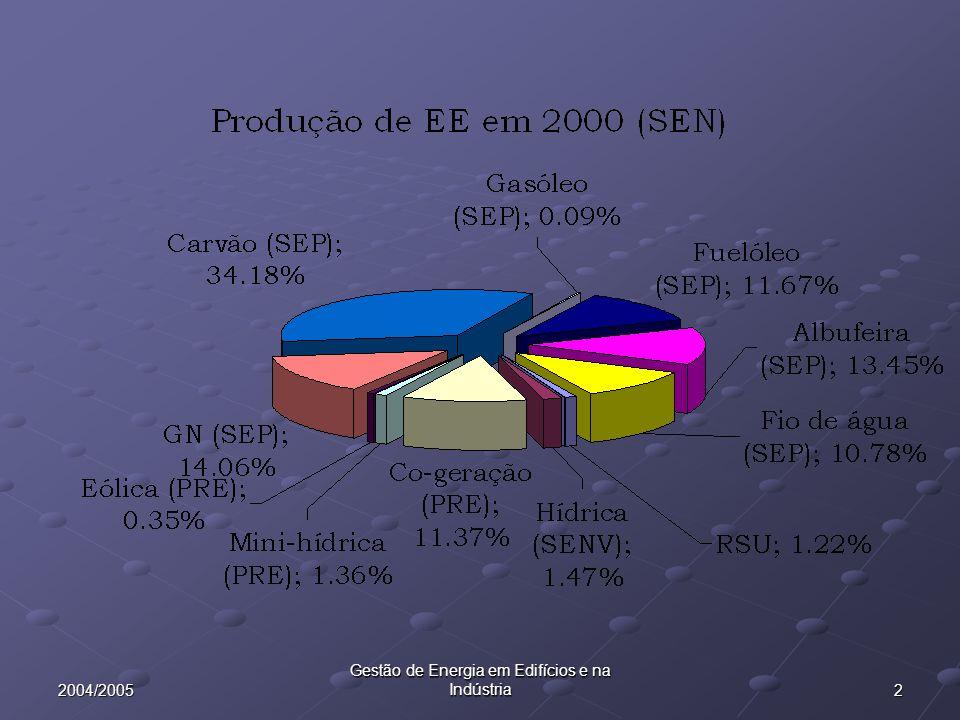 22004/2005 Gestão de Energia em Edifícios e na Indústria