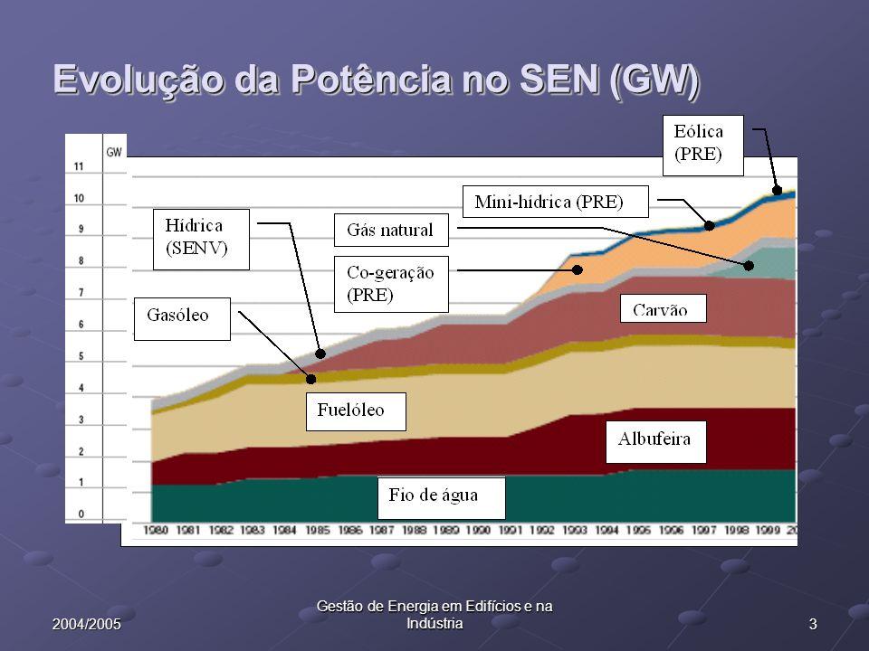 32004/2005 Gestão de Energia em Edifícios e na Indústria Evolução da Potência no SEN (GW)