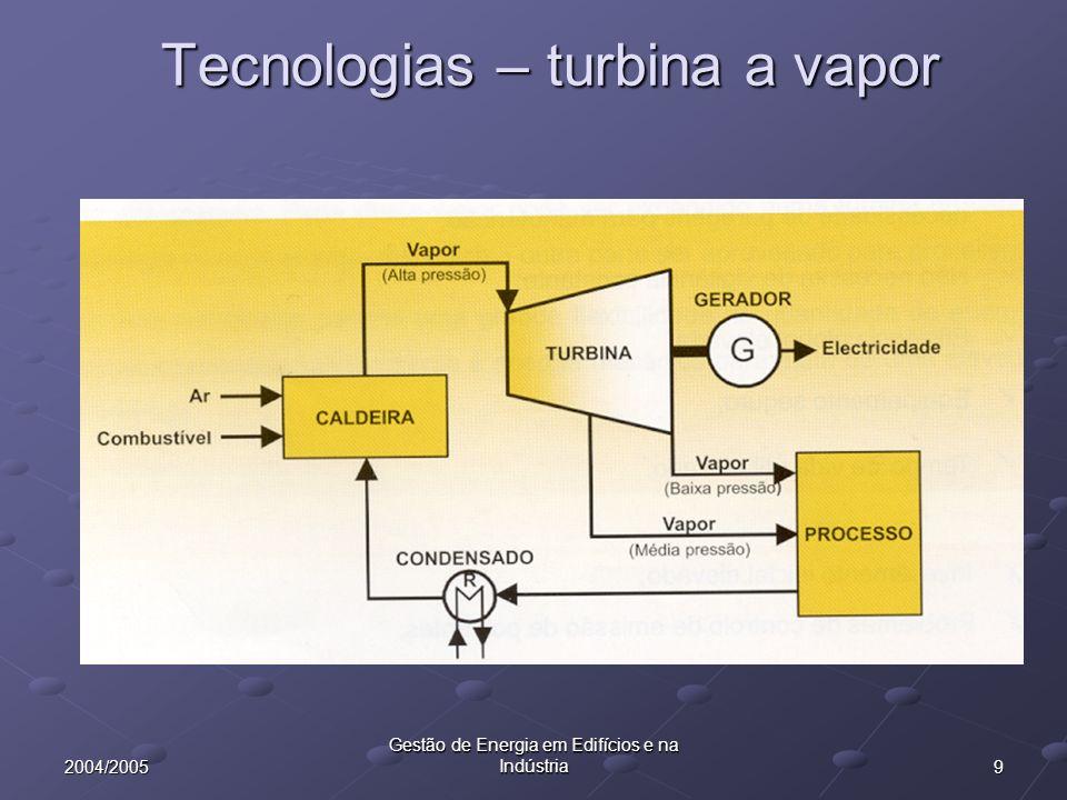 202004/2005 Gestão de Energia em Edifícios e na Indústria Princípio de funcionamento geral