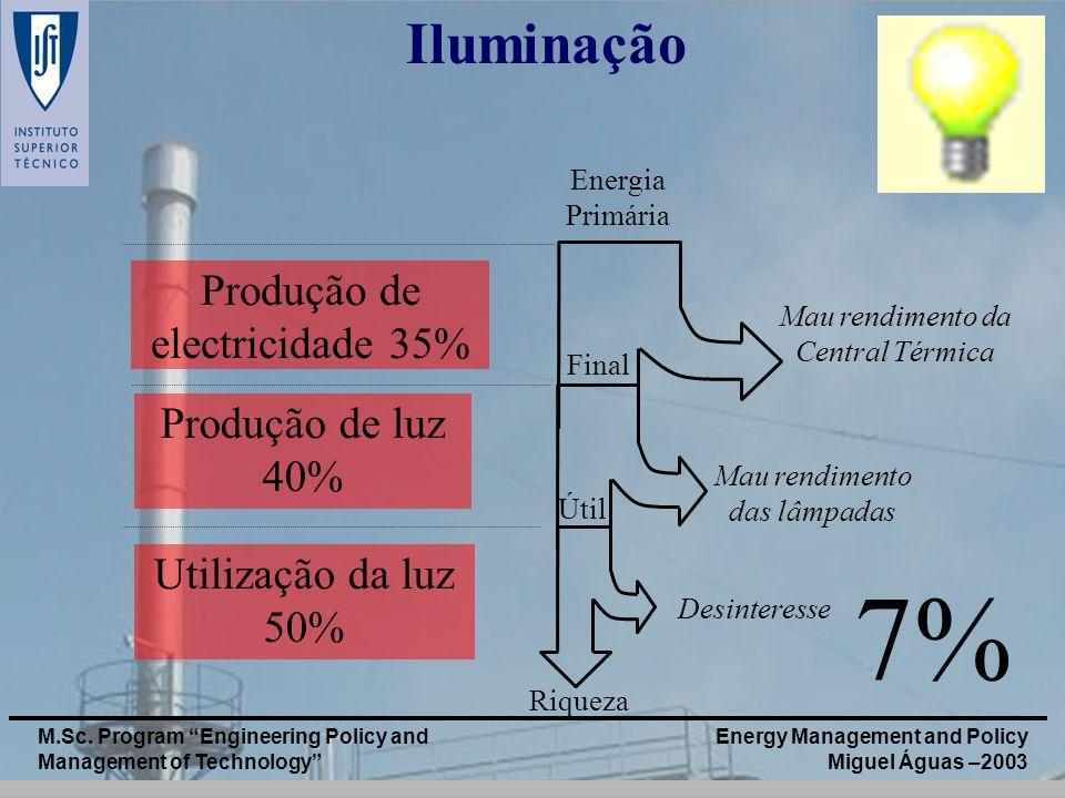 Energy Management and Policy Miguel Águas –2003 M.Sc. Program Engineering Policy and Management of Technology Produção de electricidade 35% Utilização