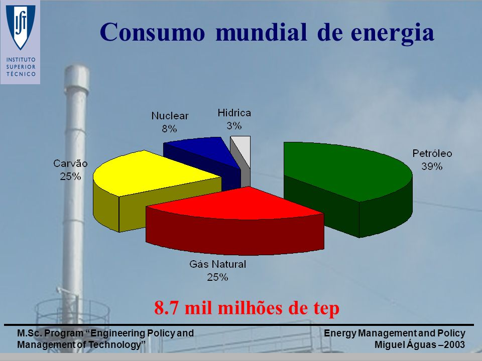 Energy Management and Policy Miguel Águas –2003 M.Sc. Program Engineering Policy and Management of Technology Consumo mundial de energia 8.7 mil milhõ