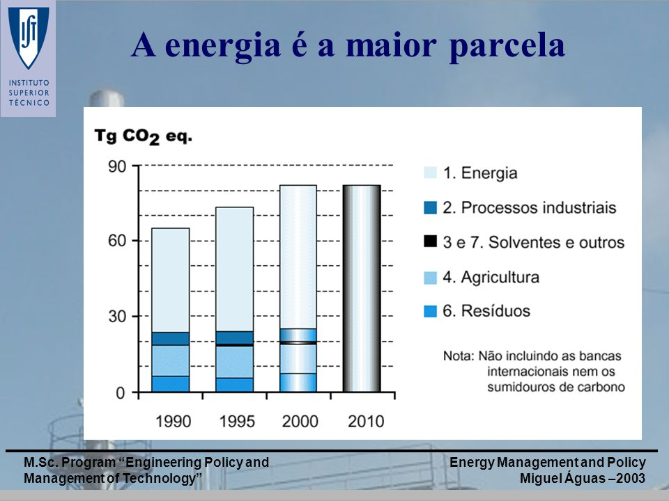 Energy Management and Policy Miguel Águas –2003 M.Sc. Program Engineering Policy and Management of Technology A energia é a maior parcela