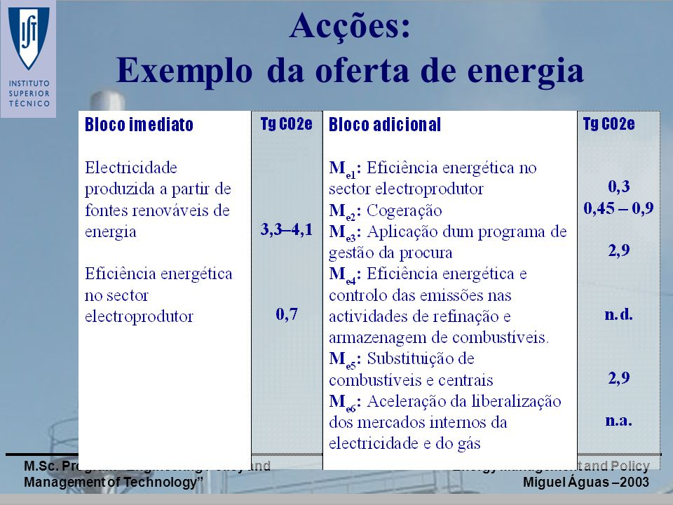 Energy Management and Policy Miguel Águas –2003 M.Sc. Program Engineering Policy and Management of Technology Acções: Exemplo da oferta de energia