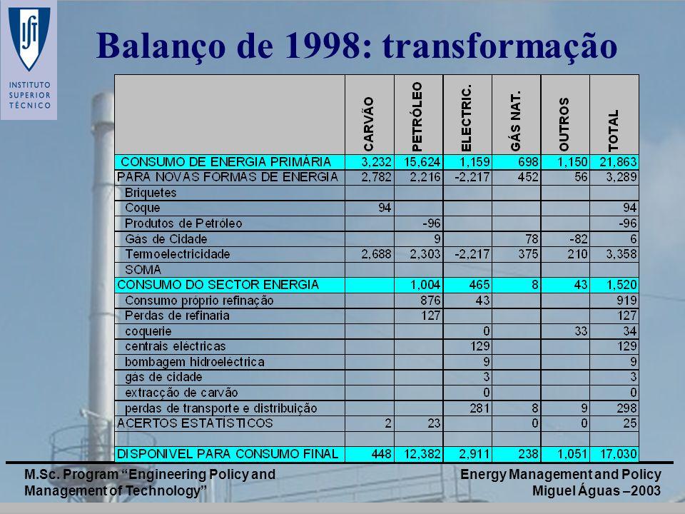 Energy Management and Policy Miguel Águas –2003 M.Sc. Program Engineering Policy and Management of Technology Balanço de 1998: transformação
