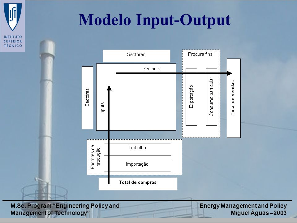Energy Management and Policy Miguel Águas –2003 M.Sc. Program Engineering Policy and Management of Technology Modelo Input-Output