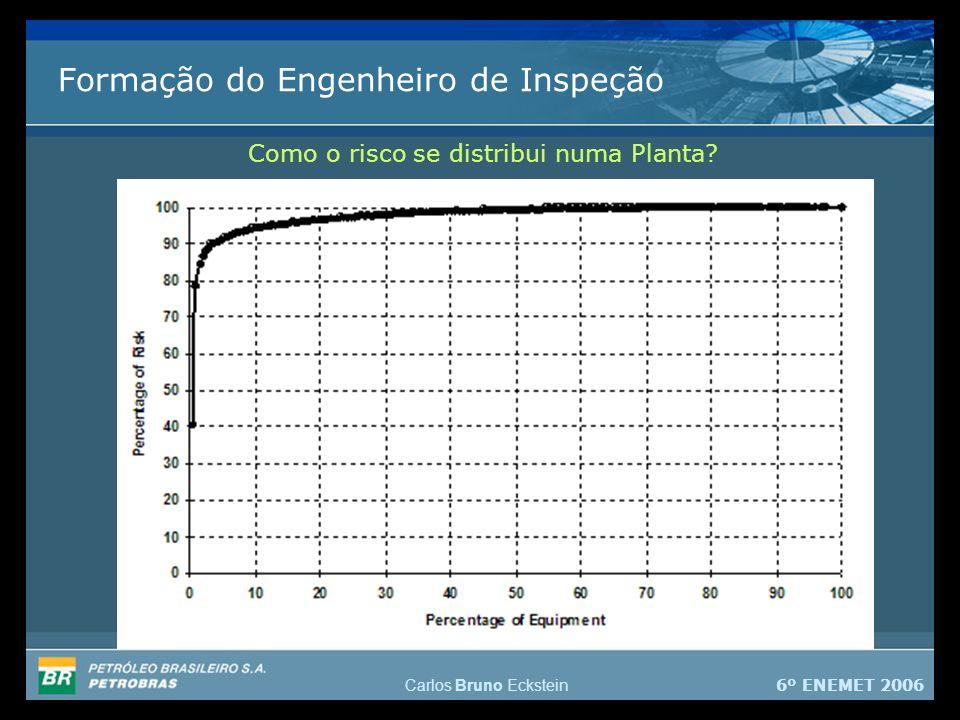 6º ENEMET 2006 Carlos Bruno Eckstein Formação do Engenheiro de Inspeção Como o risco se distribui numa Planta?