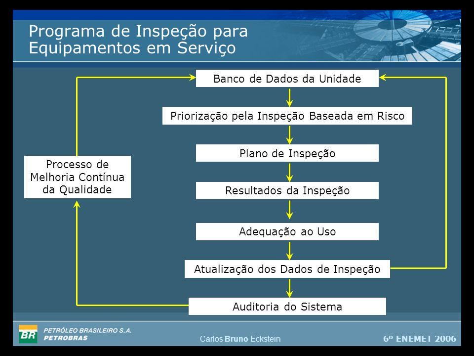6º ENEMET 2006 Carlos Bruno Eckstein Programa de Inspeção para Equipamentos em Serviço Banco de Dados da Unidade Priorização pela Inspeção Baseada em Risco Plano de Inspeção Resultados da Inspeção Adequação ao Uso Atualização dos Dados de Inspeção Auditoria do Sistema Processo de Melhoria Contínua da Qualidade