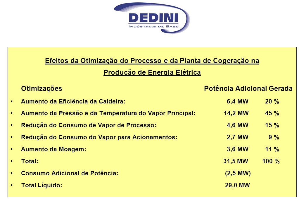 Efeitos da Otimização do Processo e da Planta de Cogeração na Produção de Energia Elétrica Otimizações Potência Adicional Gerada Aumento da Eficiência