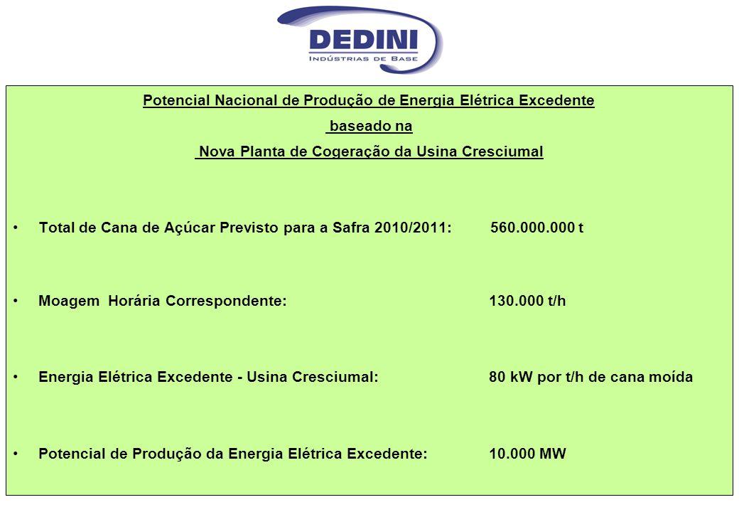 Potencial Nacional de Produção de Energia Elétrica Excedente baseado na Nova Planta de Cogeração da Usina Cresciumal Total de Cana de Açúcar Previsto