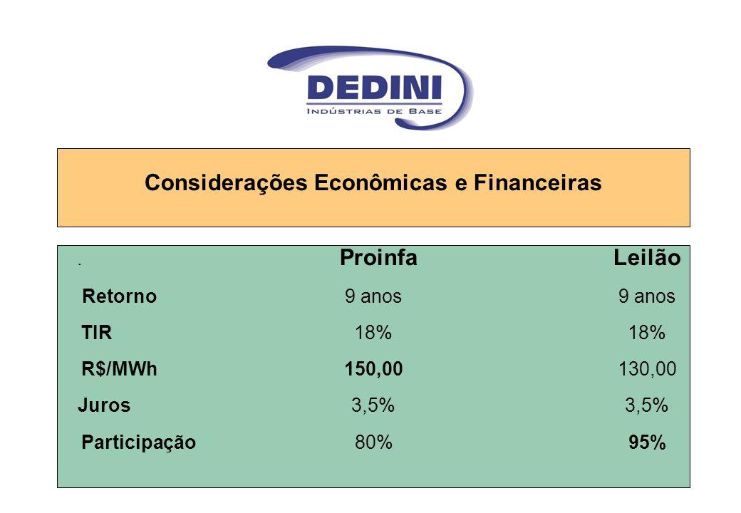 Considerações Econômicas e Financeiras. ProinfaLeilão Retorno9 anos9 anos TIR18%18% R$/MWh150,00130,00 Juros3,5%3,5% Participação 80% 95%