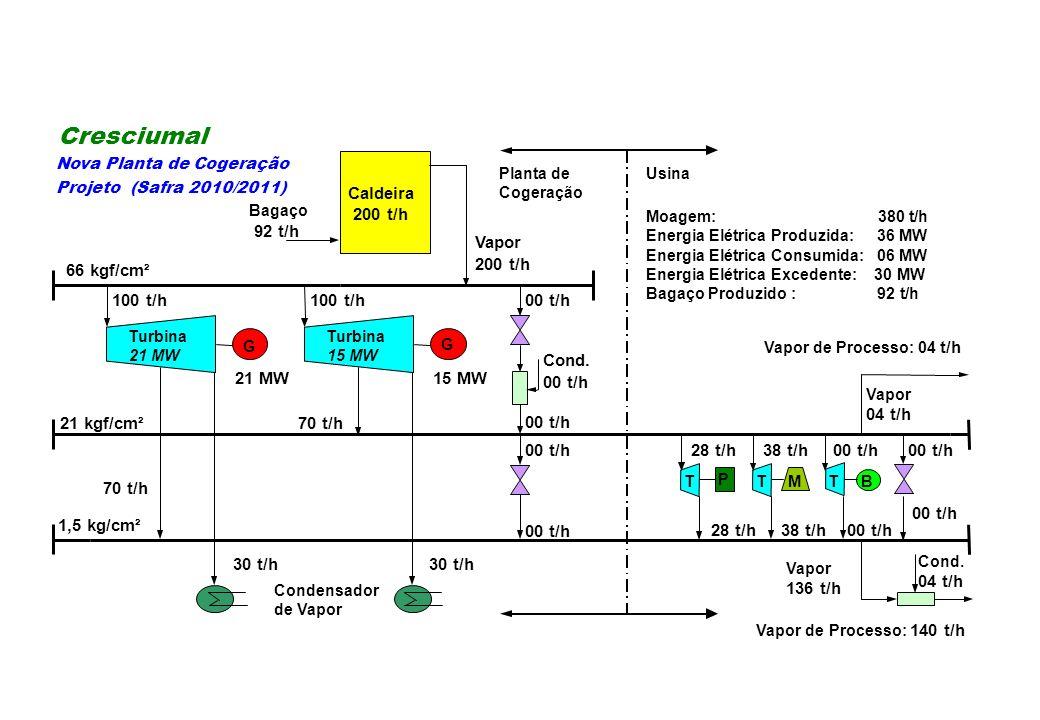 28 t/h38 t/h00 t/h 28 t/h38 t/h00 t/h Cond. 04 t/h MB 00 t/h P Cond. 00 t/h Caldeira 200 t/h G Moagem: 380 t/h Energia Elétrica Produzida: 36 MW Energ