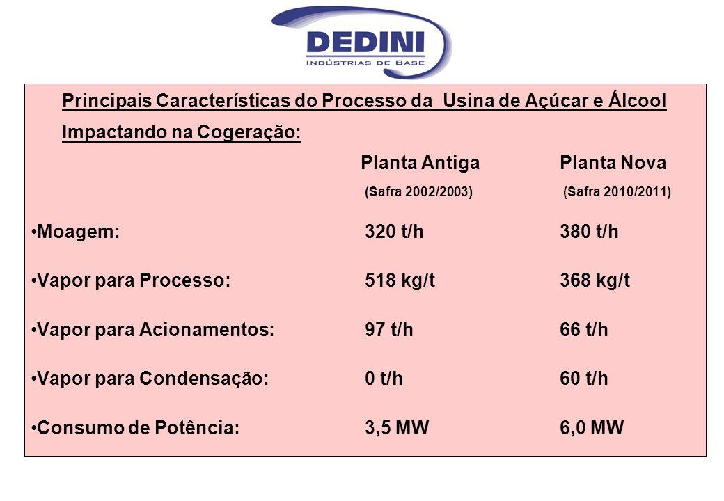 Principais Características do Processo da Usina de Açúcar e Álcool Impactando na Cogeração: Planta Antiga Planta Nova (Safra 2002/2003) (Safra 2010/20