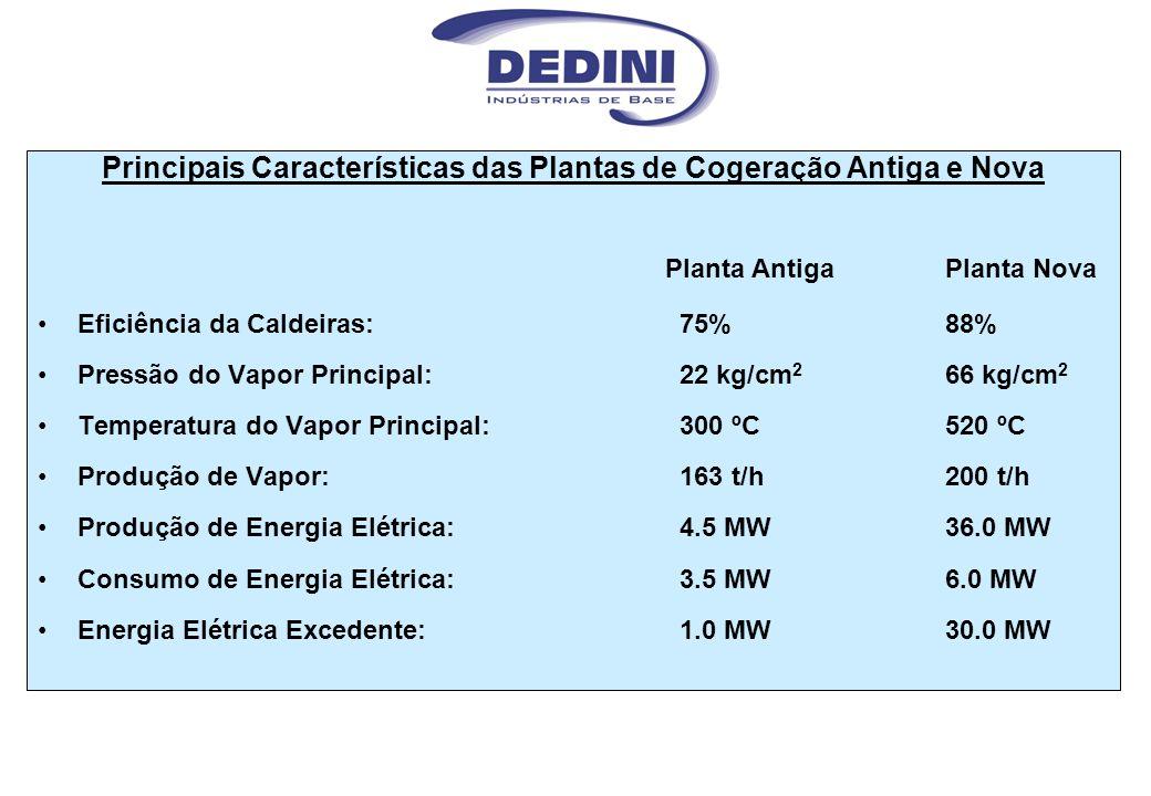 Principais Características das Plantas de Cogeração Antiga e Nova Planta Antiga Planta Nova Eficiência da Caldeiras:75%88% Pressão do Vapor Principal: