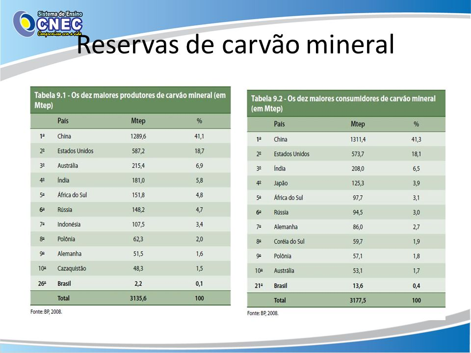 Reservas de carvão mineral