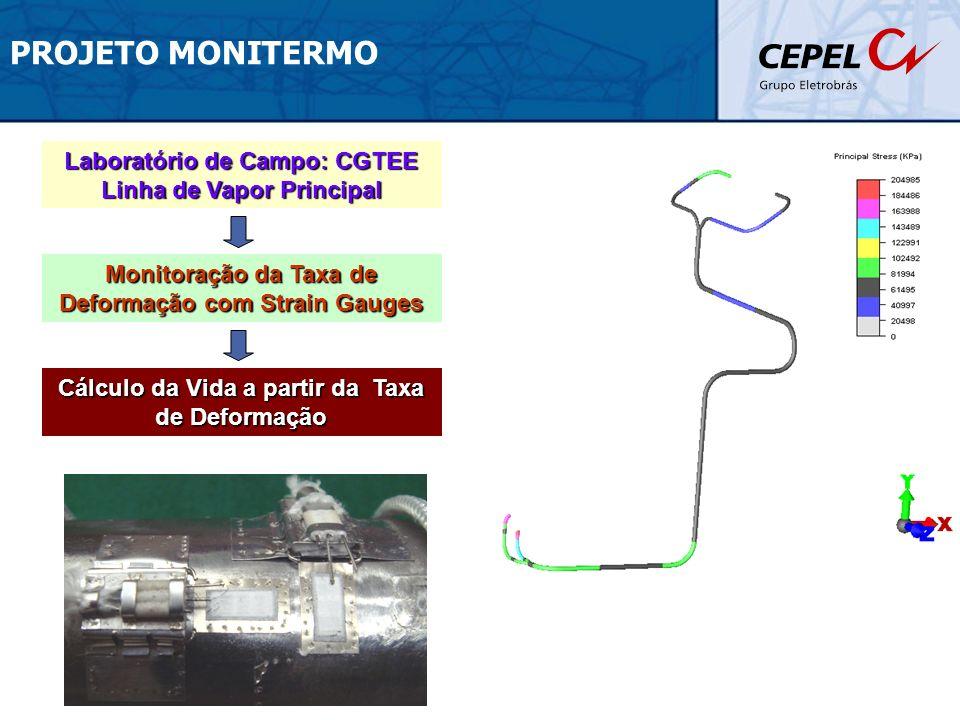 PROJETO MONITERMO Laboratório de Campo: CGTEE Linha de Vapor Principal Monitoração da Taxa de Deformação com Strain Gauges Cálculo da Vida a partir da
