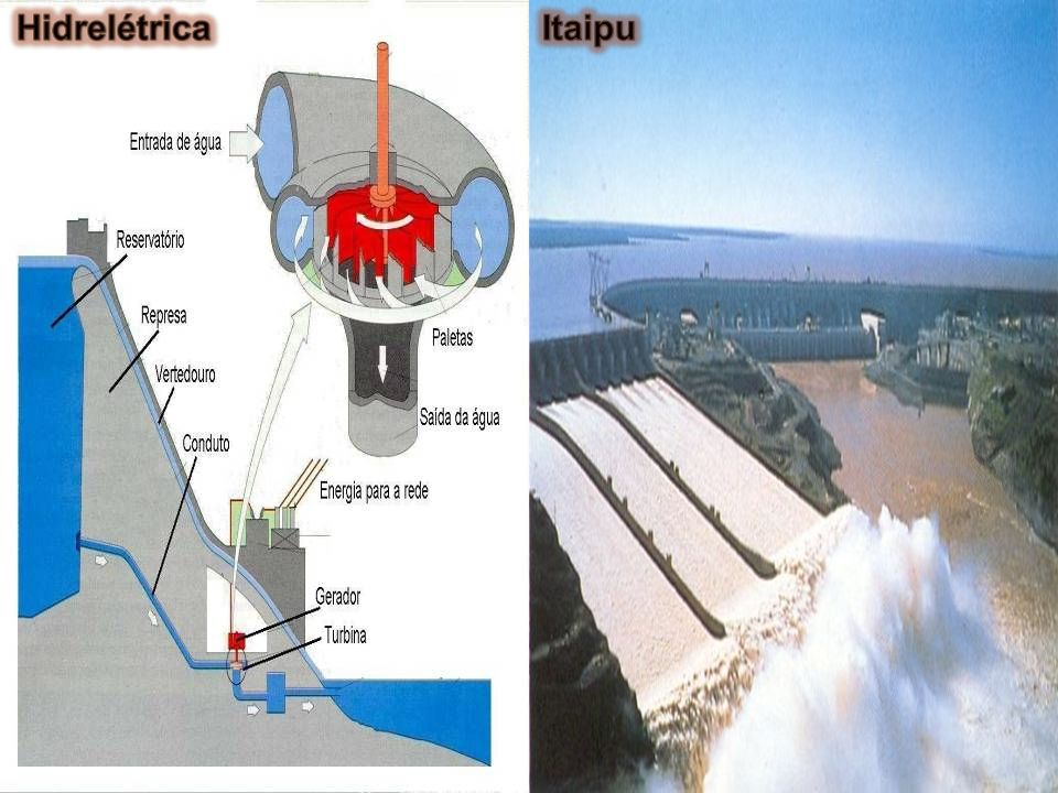 A energia hidráulica é uma das fontes mais baratas para a produção de eletricidade, além de ser a priori, renovável. As usinas respondem por 18% da en