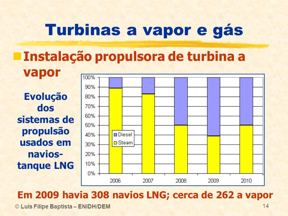 © Luis Filipe Baptista – ENIDH/DEM 14 Turbinas a vapor e gás Instalação propulsora de turbina a vapor Evolução dos sistemas de propulsão usados em nav