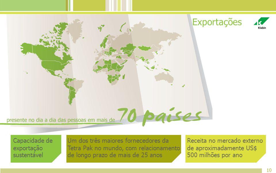 Exportações 10 Capacidade de exportação sustentável Um dos três maiores fornecedores da Tetra Pak no mundo, com relacionamento de longo prazo de mais